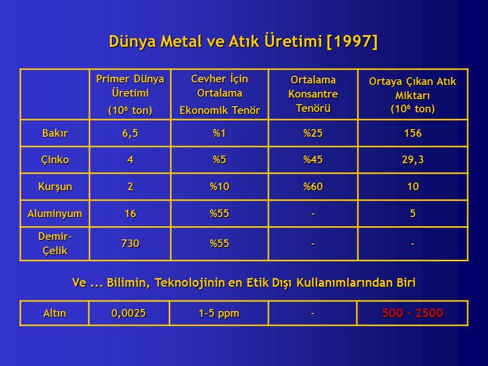 Dünya Metal ve Atık Üretimi [1997]